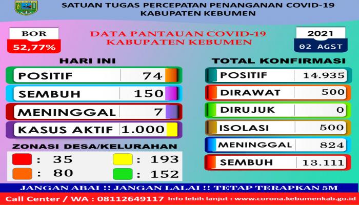 RILIS BERITA SATUAN TUGAS PENANGANAN COVID-19 KABUPATEN  KEBUMEN  TANGGAL 02-08-2021