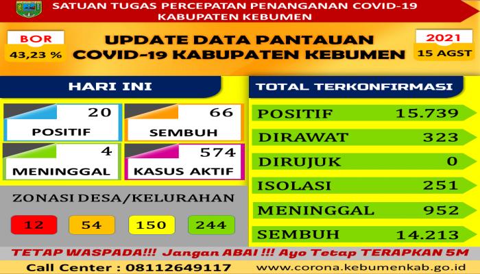 RILIS BERITA SATUAN TUGAS PENANGANAN COVID-19 KABUPATEN  KEBUMEN  TANGGAL 15-08-2021