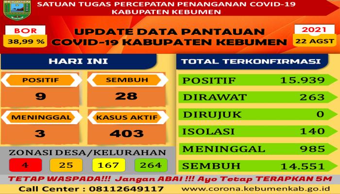 RILIS BERITA SATUAN TUGAS PENANGANAN COVID-19 KABUPATEN  KEBUMEN  TANGGAL 22-08-2021